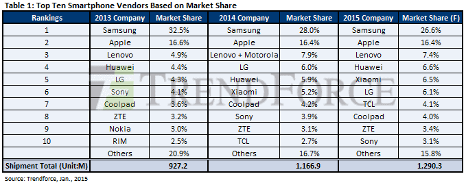 Top ten smartphone vendors based on market share (TrendForce)