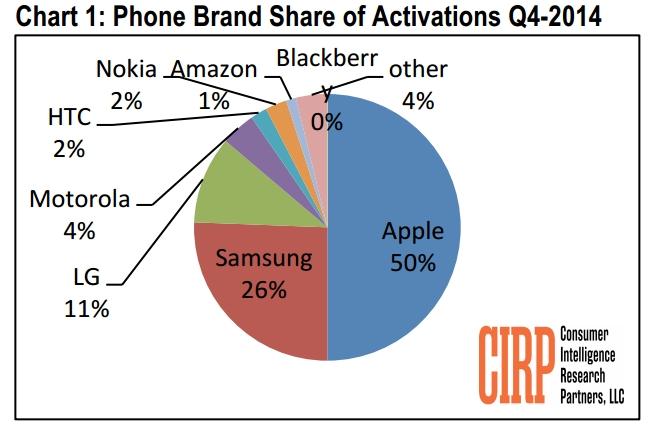 US-phone-sales-Q4-2014-Apple-Samsung (1)