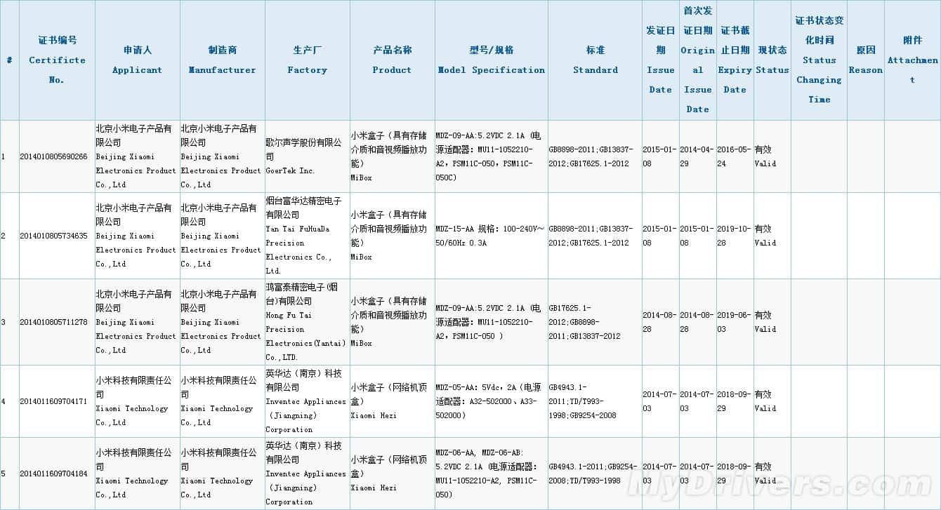 Xiaomi Mi Box certification