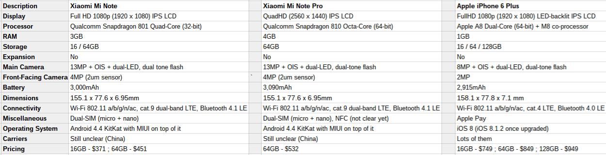 Xiaomi Mi Note vs Mi Note Pro vs iPhone 6 Plus