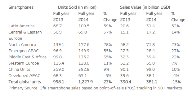 GFK Year to Year Global Sales