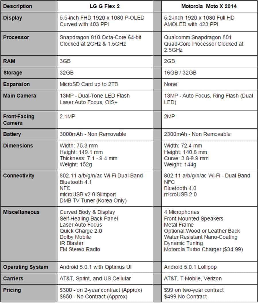 LG G Flex 2 vs Moto X Specs
