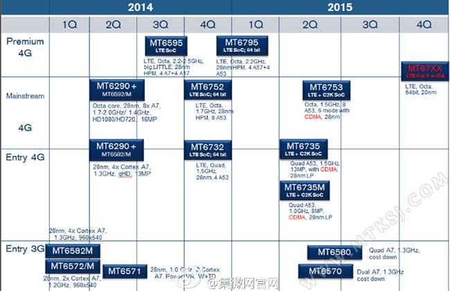 MediaTek 2015 roadmap