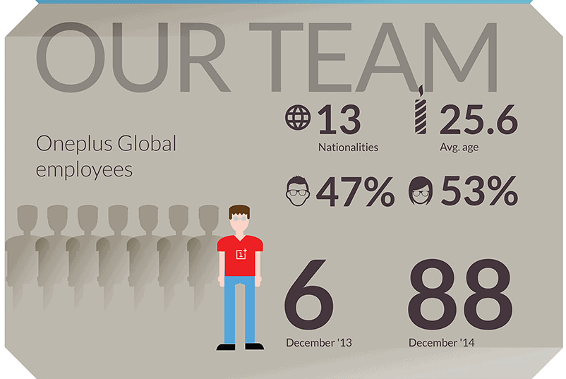 OnePlus Info 09