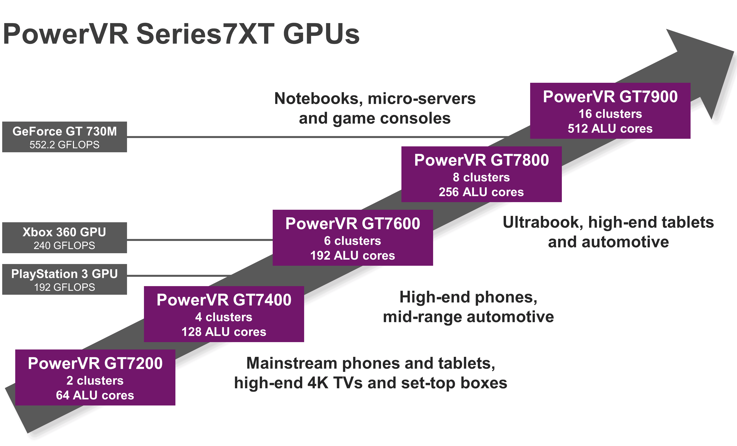 PowerVR-Series7XT-GPU