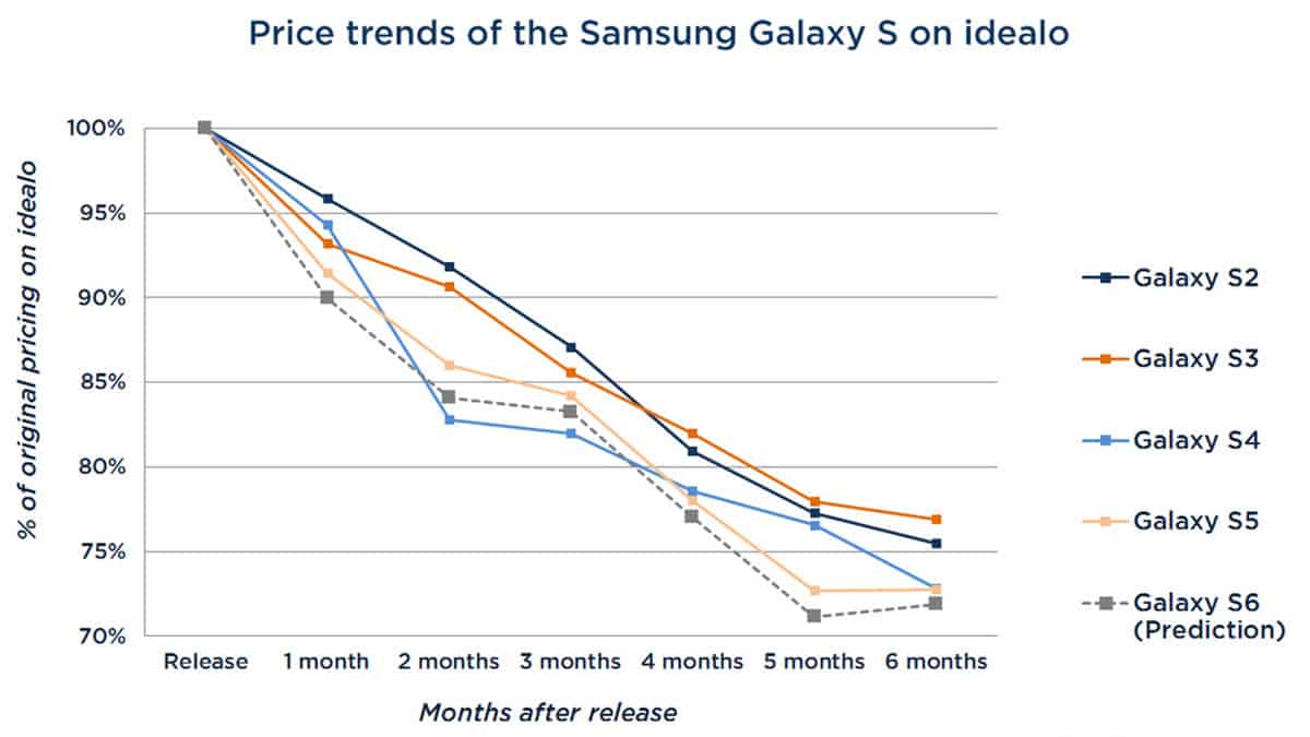 When to buy a Galaxy S6