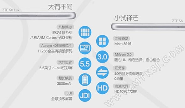 ZTE Blade S6 and S6 Lux announcement China