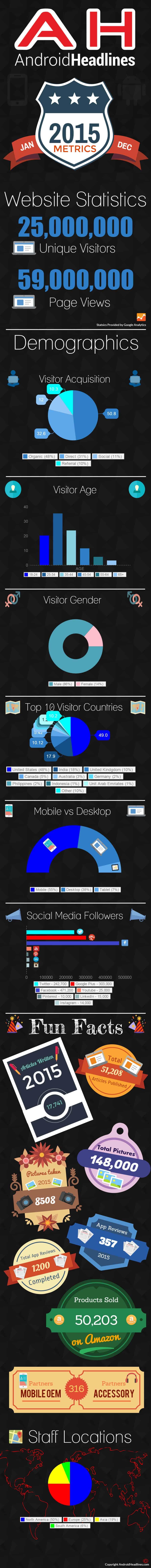 AH 2015 Metrics Infographic