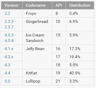 Android Distribution Numbers March 2015