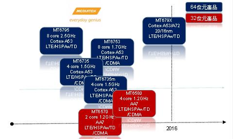 DigiTimes' MediaTek roadmap