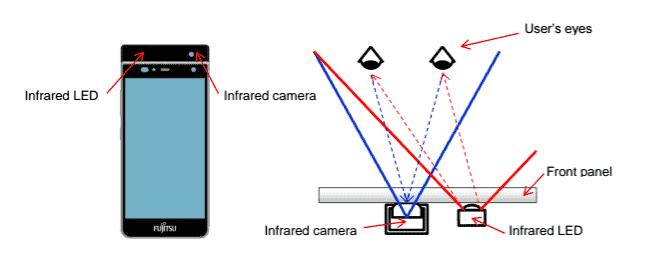 Fujitsu Iris scanner