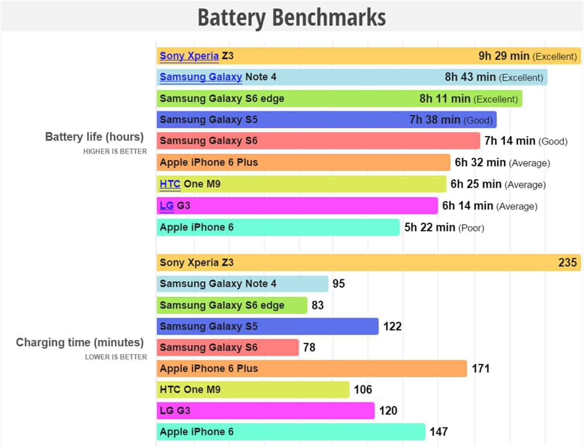 Galaxy S6 Edge Battery Benchmarks