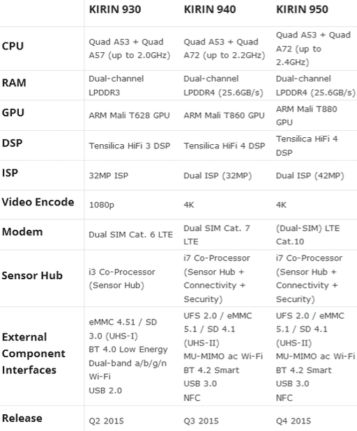 Huawei Kirin 940 and 950 leak