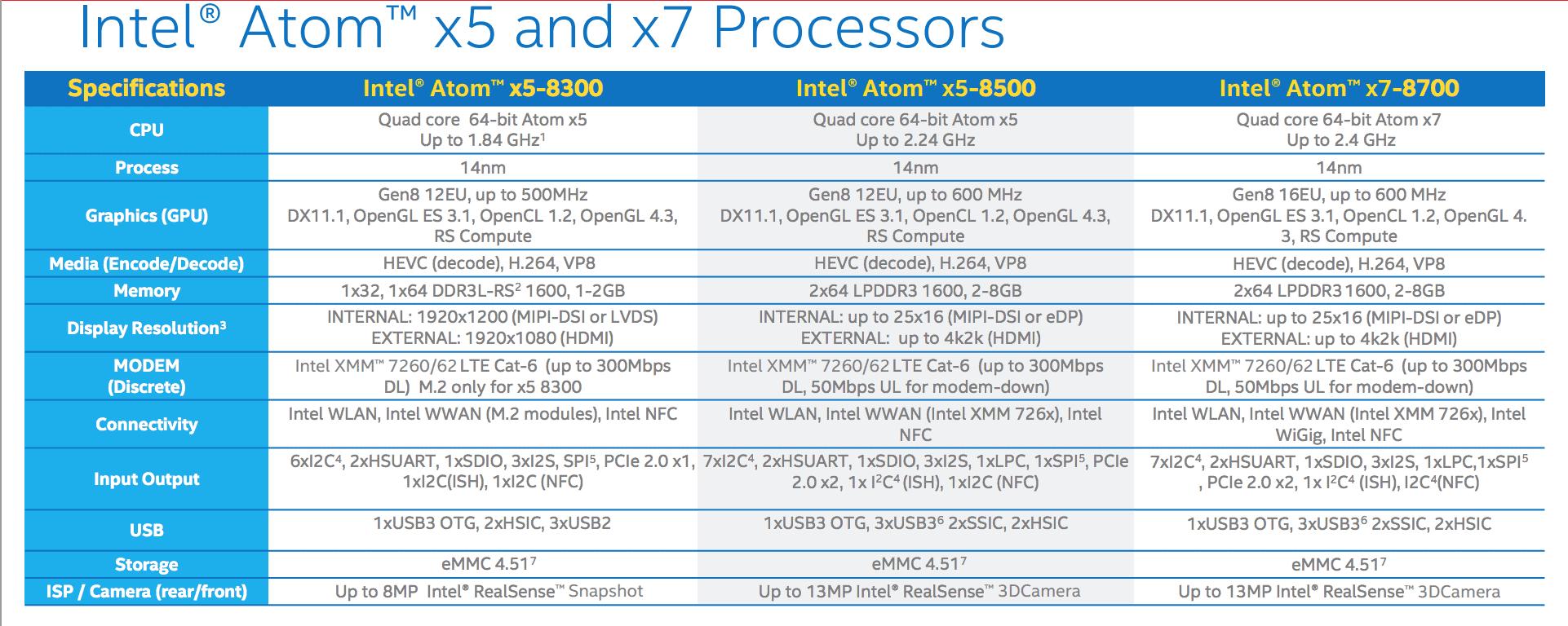 Intel Atom X5 and X7