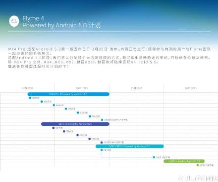 Meizu Android Lollipop Flyme 5 update roadmap