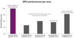 PowerVR G6020 GPU GPU performance per area