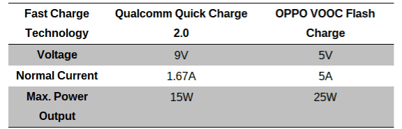 Qualcomm Quick Charge vs Oppo VOOC Flash Charge