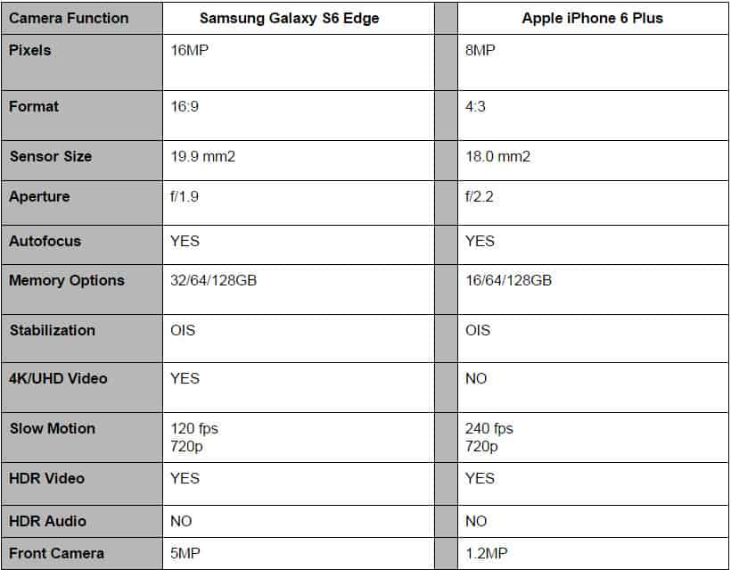 S6 Edge vs iPhone 6 Plus Camera Specs 3