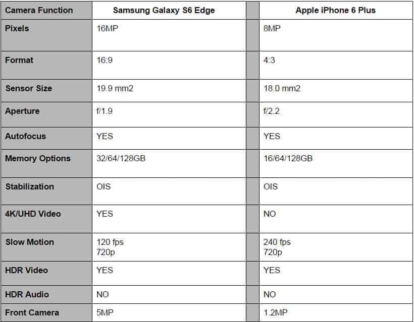 S6 Edge vs iPhone 6 Plus Camera Specs 3