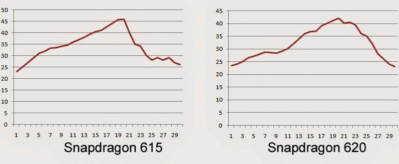 Snapdragon 615 vs Snapdragon 620 heat test