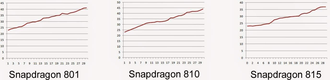 Snapdragon 815 Vs 810 Vs 801 Ax118De8982 copy