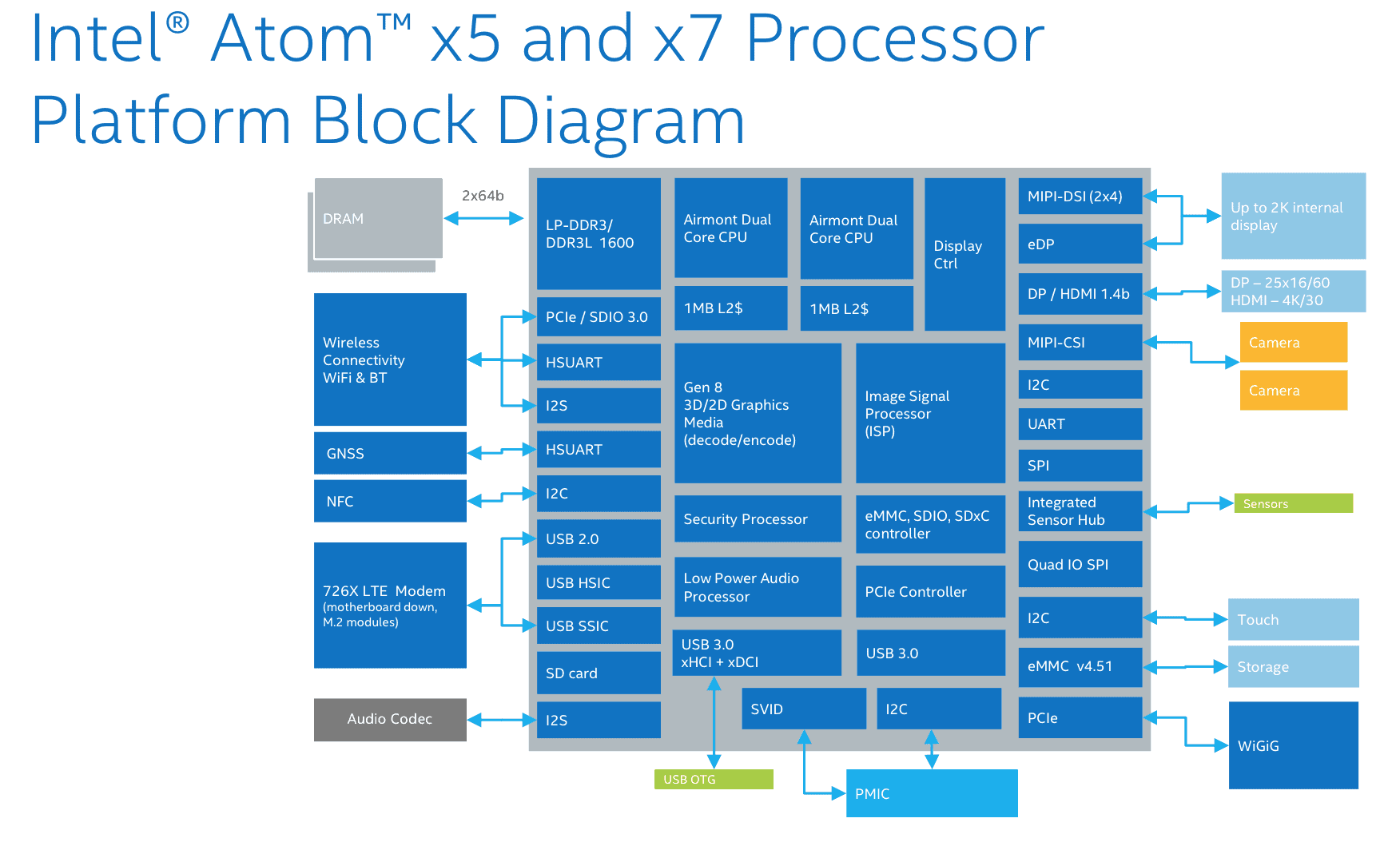 X5 and X7 Diagram1