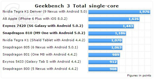 exynos 7420 snapdragon 810 apple a8 benchmarks 1