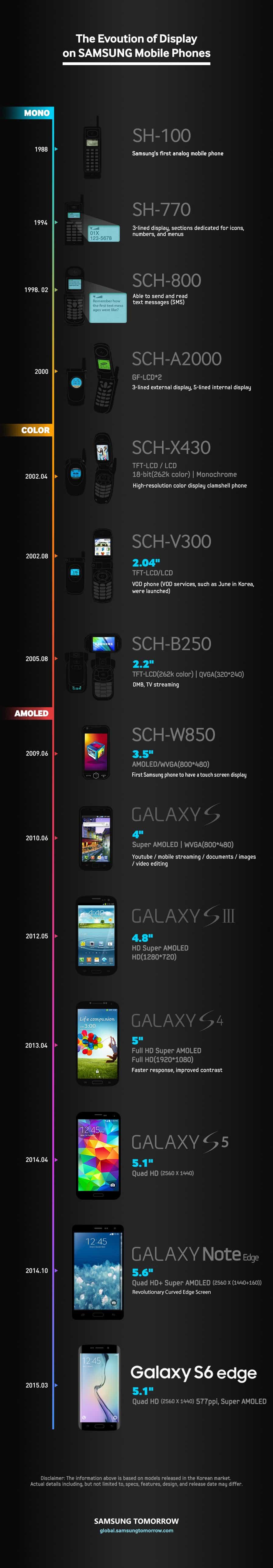 samsung-display-infographic