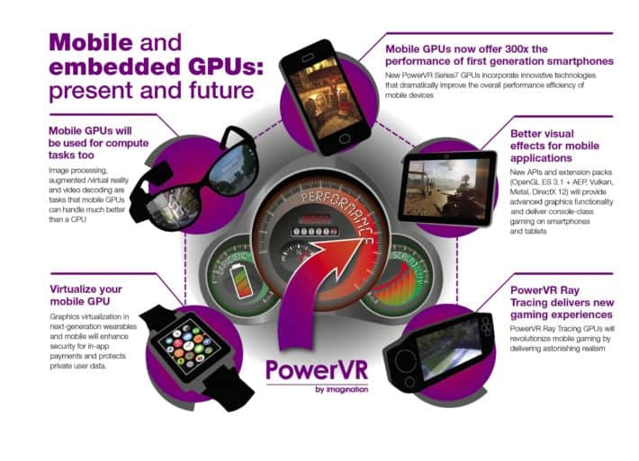 Emerging Markets and Wearables to Drive Progress of Next Generation Embedded GPUs