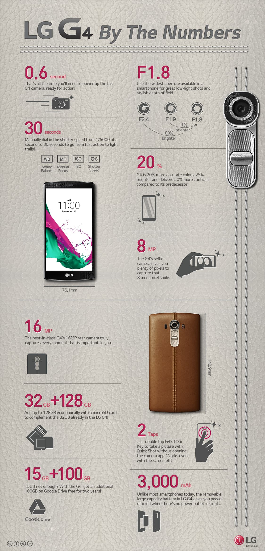 LG G4 By The Numbers