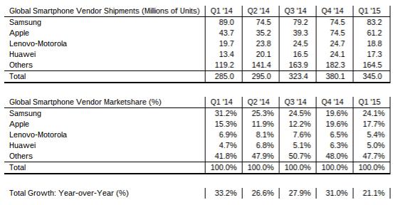 Samsung Q1 marketshare