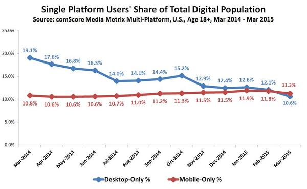 Single-Platform-Users-Share-of-Total-Digital-Population_reference