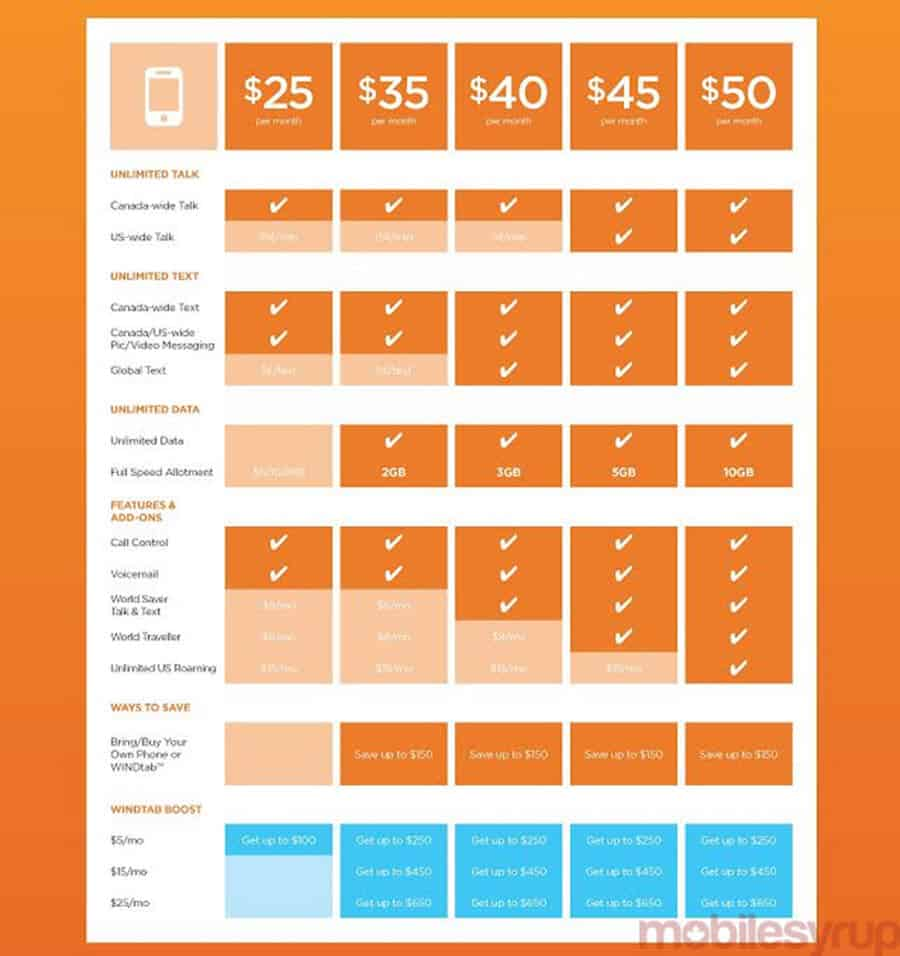 WIND Mobile April 9 Plan Changes