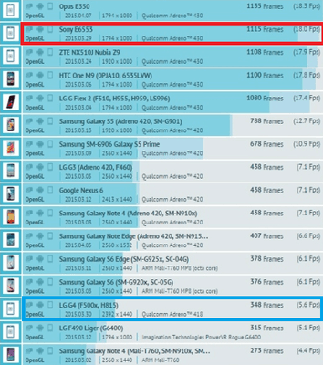 Xperia Z4 and LG G4 GFX Bench GPU Results