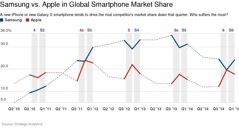 apple-samsung-market-share
