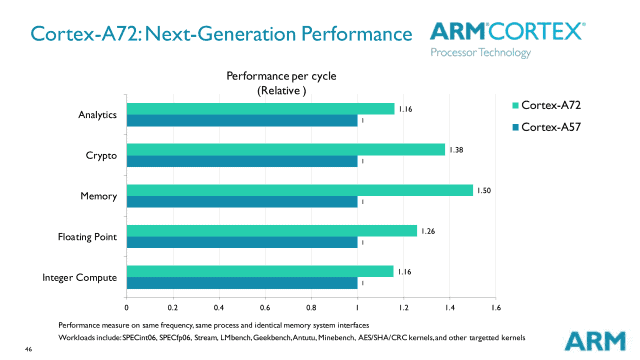 cortex a72 relative to a57 performance 640x360