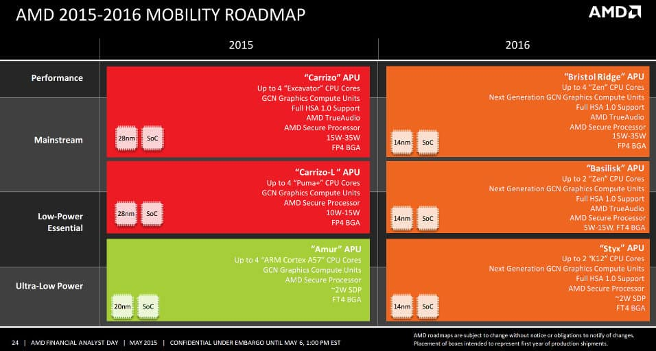 amd mobile roadmap 2015