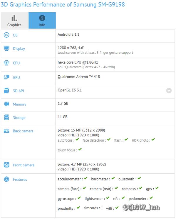 Rumor Galaxy S6 Mini Samsung