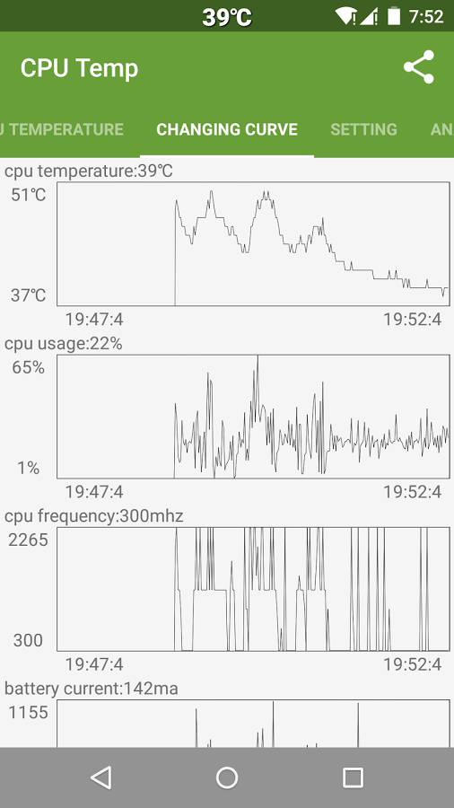 CPU tempo