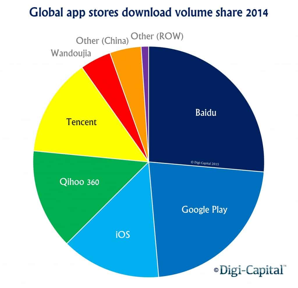 Global application stores download volume share 2014_1