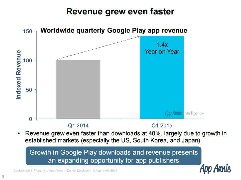 Google Play Stats 2