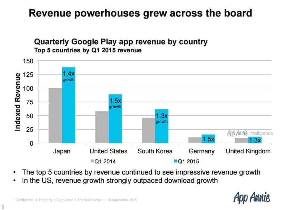 Google Play Stats 4