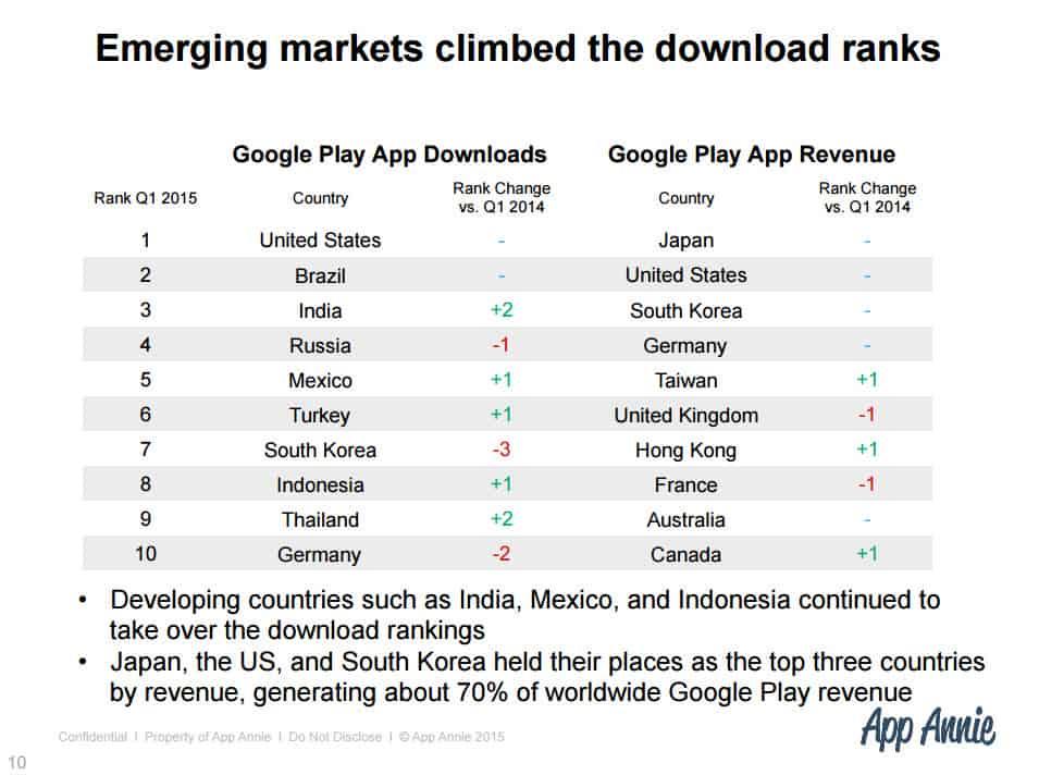 Google Play Stats 5