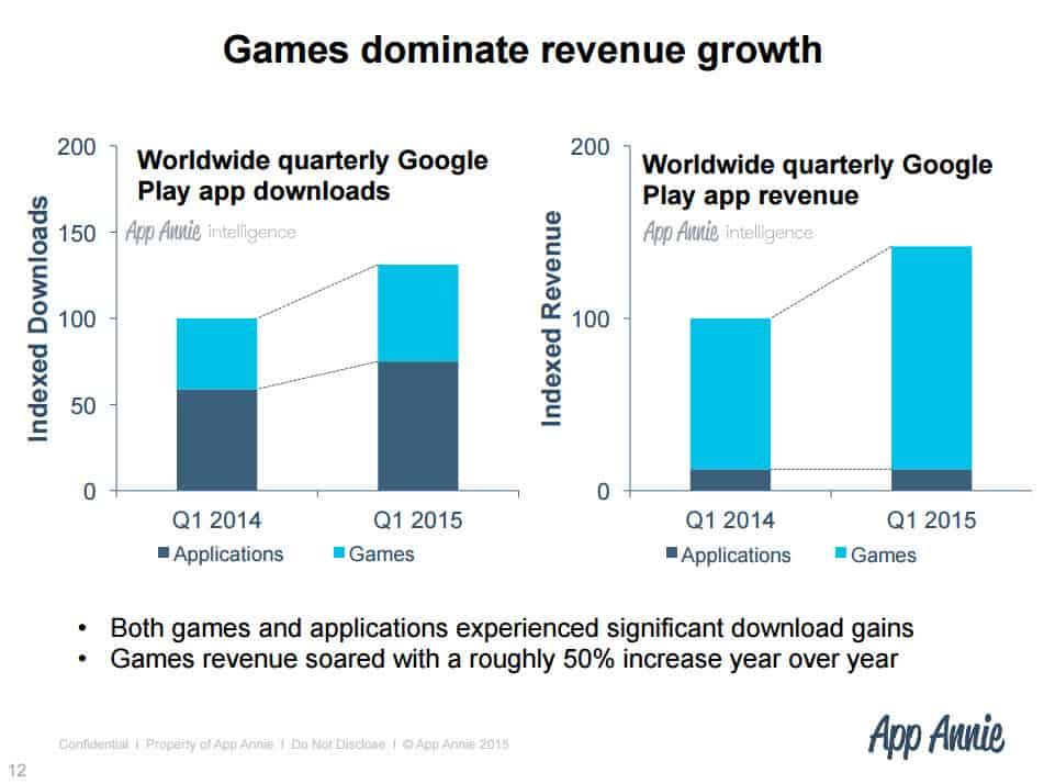 Google Play Stats 6