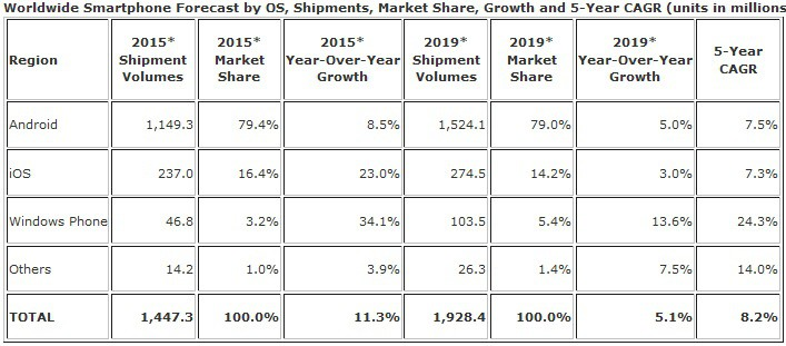 IDC smartphone market share prediction 2015 - 2019 KK