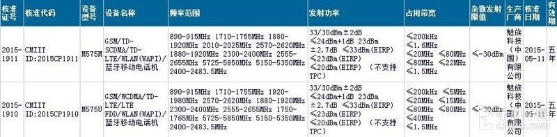 Meizu M575M and M575U certification_1