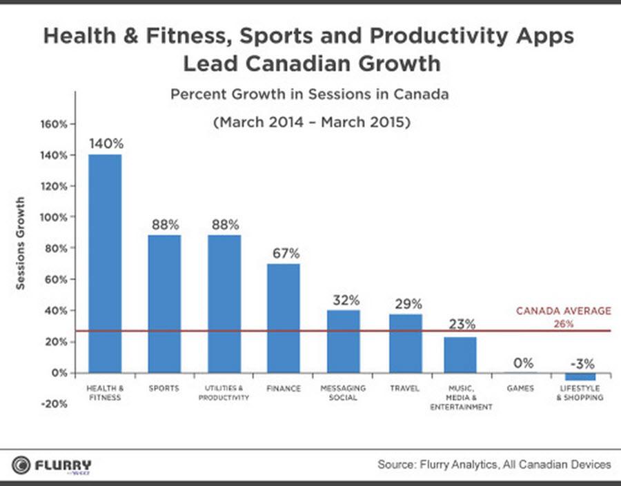 Most Popular App in Canada
