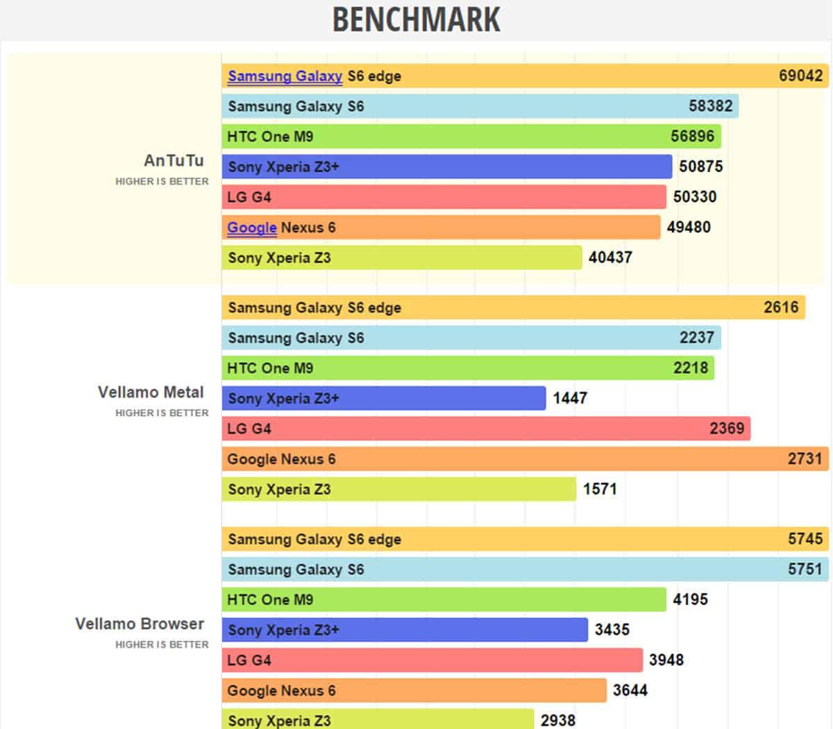 Sony Xperia Z3+ Benchmarks