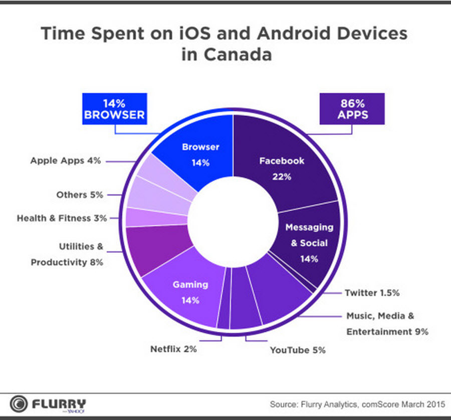 Time Spent on iOS vs Android