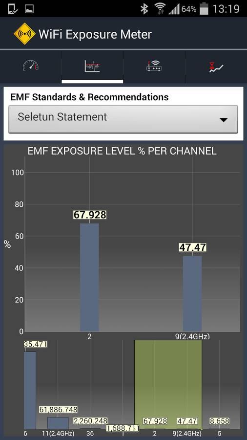 EMF Grapgh